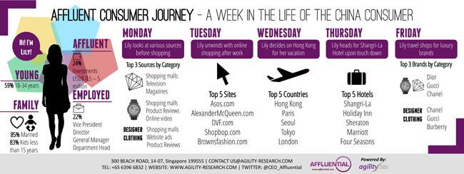 Affluent Insights 2014 Affluent Consumer Journey China