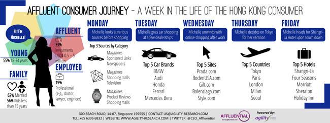 Affluent Insights 2014 Affluent Consumer Journey Hong Kong