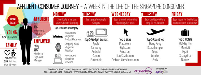 Affluent Insights 2014 Affluent Consumer Journey Singapore