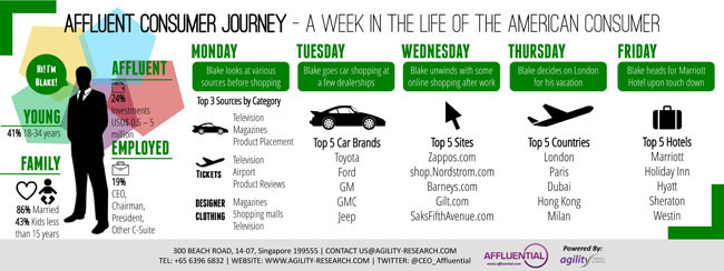 Affluent Insights 2014 Affluent Consumer Journey USA